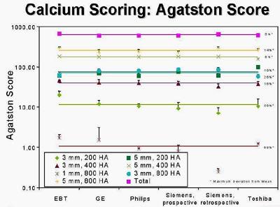 Thin slices quality assurance improve calcium scoring