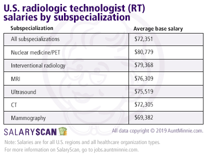 Radiologic technologist salaries by subspecialization