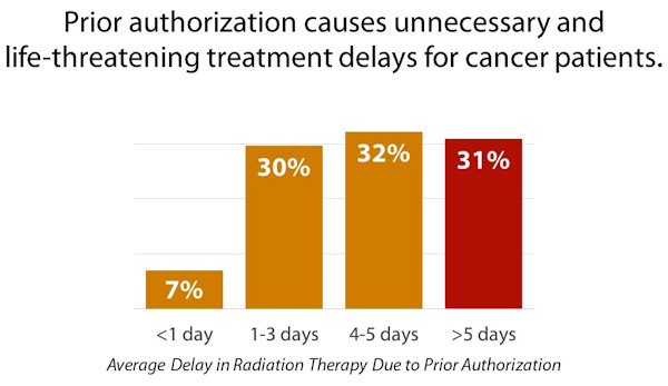 ASTRO chart depicting delays in patient treatment caused by prior authorization