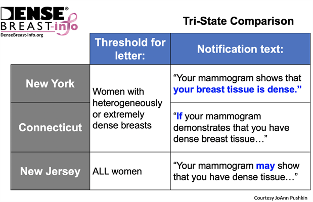Differences in breast density notification laws
