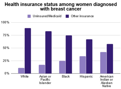 Health insurance status among women diagnosed with breast cancer