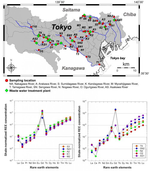Measurements of rare earth elements from samples taken along rivers around Tokyo indicate a clearly elevated amount of gadolinium compared with that in natural shale