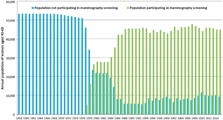 A graph illustrating the mammography screening participation rates over time for women ages 40 to 69