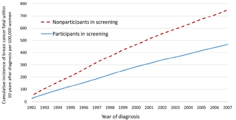 A graph from the most recently published study, illustrating the cumulative incidence of breast cancer that was fatal within 10 years of diagnosis for all nine counties combined