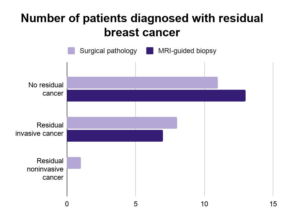 breast biopsy graph