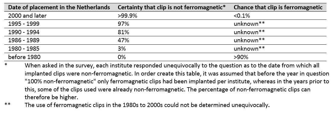 Como determinar se um clipe de aneurisma cerebral é ferromagnético ou não quando o hospital de implantação é desconhecido na Holanda