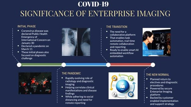 Diagram listing phases of the COVID-19 pandemic and the significance of enterprise imaging within each