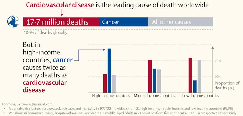 Cancer deaths eclipse heart disease in developed world