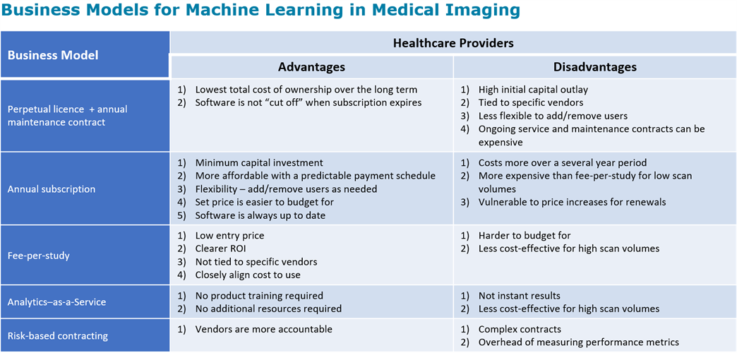 Table of business models for machine learning in medical imaging, with advantages and disadvantages for healthcare providers