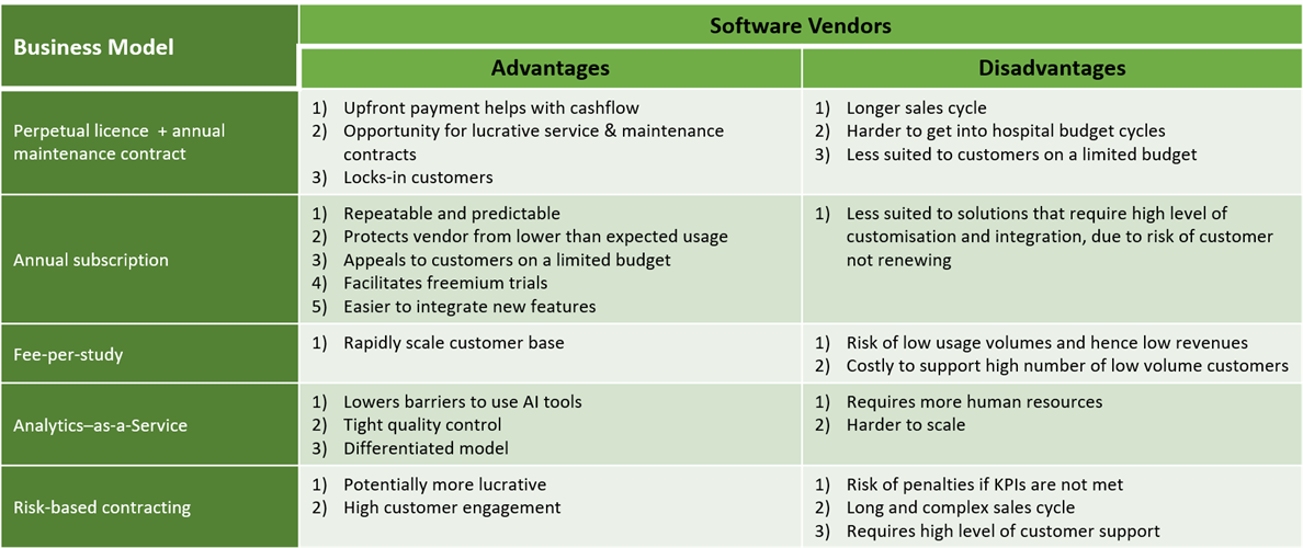 Table of business models for machine learning in medical imaging, with advantages and disadvantages for software vendors