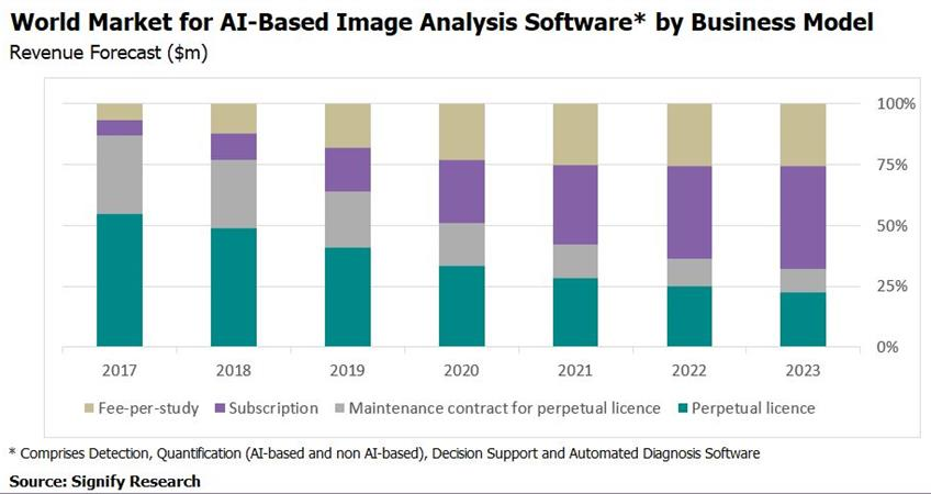 Chart showing forecast of world market for AI-based image analysis software by business model