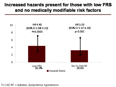 Hazards with low FRS and no modifiable risk factors