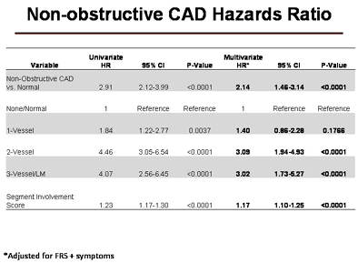 Nonobstructive CAD hazards ratio