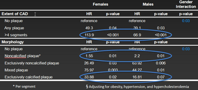 Hazard ratios by gender.