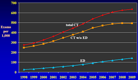 Medicare utilization rate of CT.