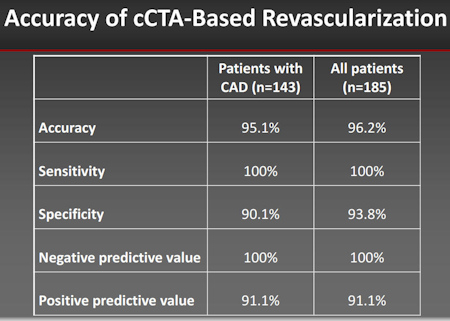 Accuracy of CCTA