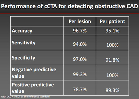 Performance of CCTA