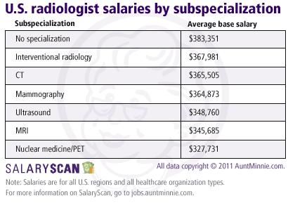 SalaryScan: Radiologist salaries rise as RT pay falls