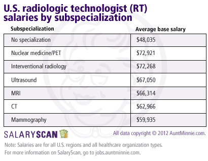 Radiologic technologist salary by subspecialization