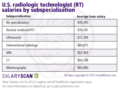 salaryscan data reveal gender gap between u.s. radiologists, Human Body