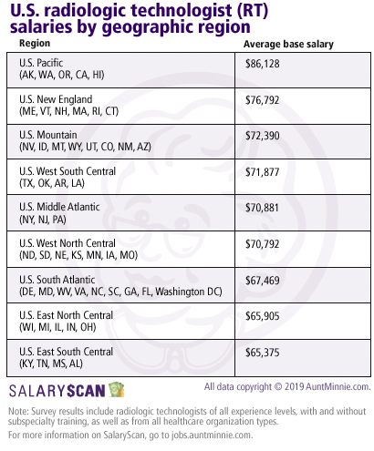 Radiologic technologist salaries by region