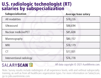 U.S. radiologic technologist salaries by modality subspecialization