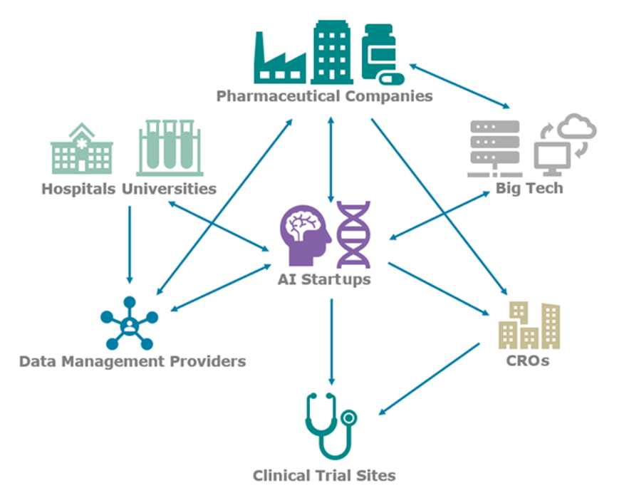 Image showing that AI startups interact with many aspects of the medical field