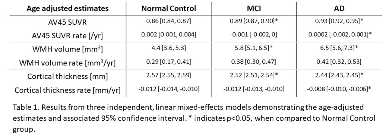 Comparison of normal controls, MCI patients, and Alzheimer