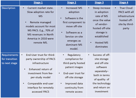 Stages in the development of managed services.
