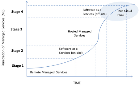 Development of cloud PACS linked to the adoption of managed services business models.