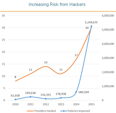 Graph of increasing risk from hackers