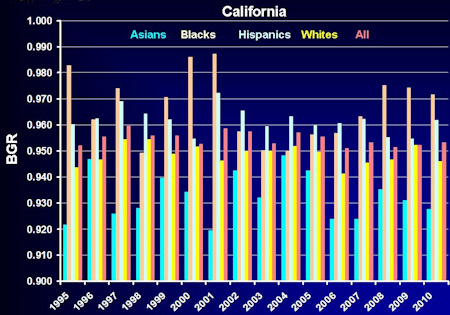 Female births per 1,000 males in California by race, 1995-2010