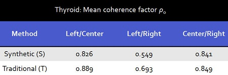 Spatial coherence factor comparison