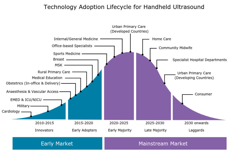 Graphic of technology adoption lifecycle for handheld ultrasound