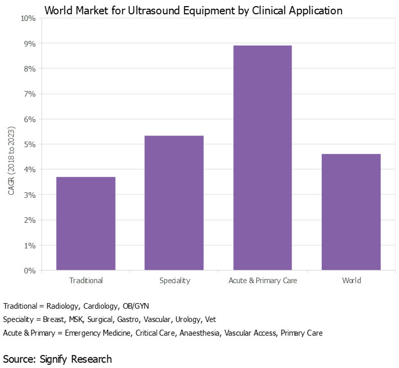 Chart of world market for ultrasound equipment by clinical application
