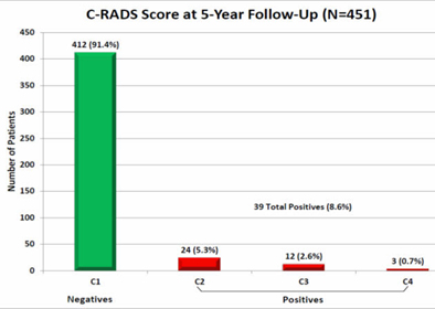 C-RADS results for repeat VC at five years