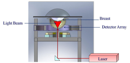 Photoacoustic tomography scanner schematic
