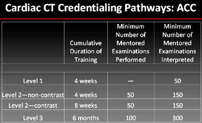 ACC requirements for credentialing