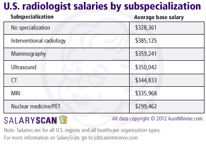 Radiologist salary by subspecialization