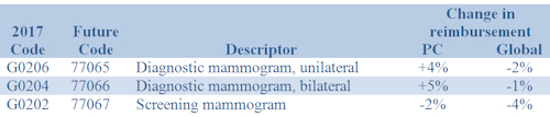 breast tomosynthesis cpt code Healthcare common procedure coding system code: g0279 hcpcs code short name: tomosynthesis, mammo hcpcs coverage code: carrier judgment.